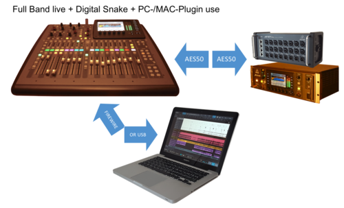SCENES 07foh+07rack: Live-Event + Digital Snake + PC/MAC-Plugin-Verwendung