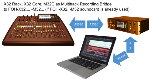SCENES 12a+12b: Multitrack-Recording-Bridge