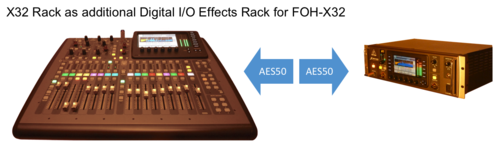 SCENE 09c: Digital-I/O effects rack support for X32/M32-FOH-mixer (4 par. + 3 ser. eff.)